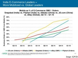 mobile,ecommerce
